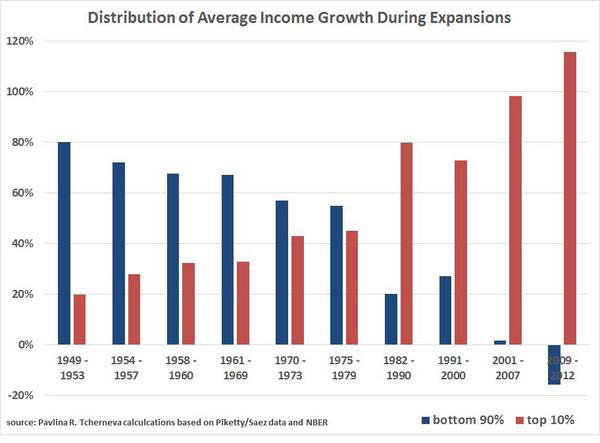USA Distribution of Income Growth
